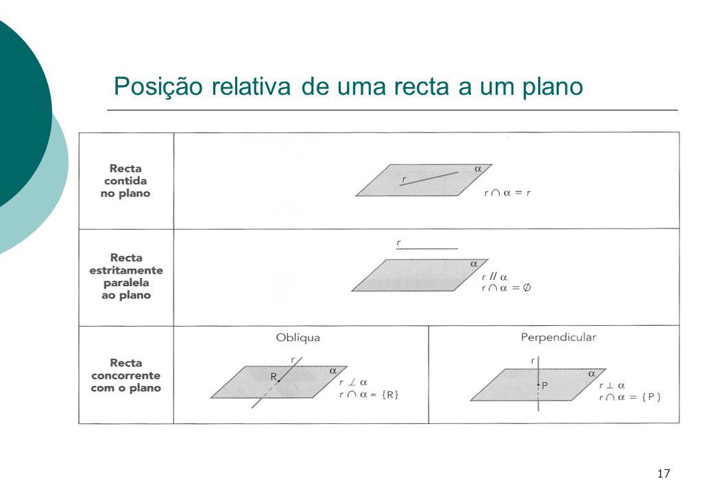 Posição relativa de uma recta a um plano