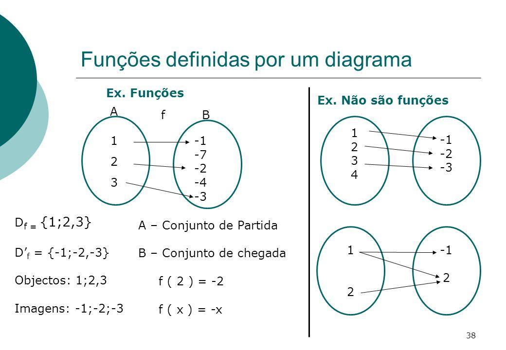 Funções definidas por um diagrama