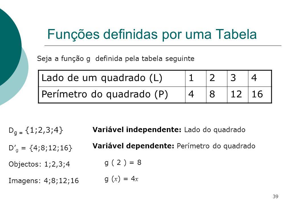 Funções definidas por uma Tabela