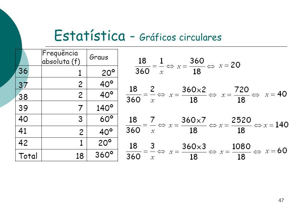 Estatística - Gráficos circulares