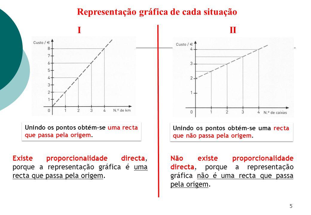 Representação gráfica de cada situação