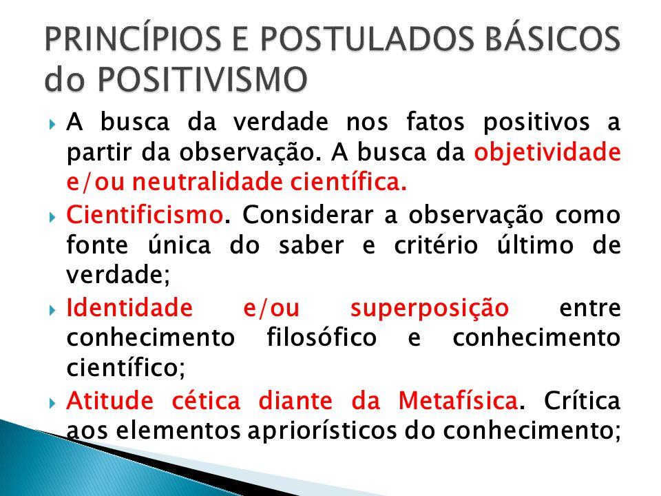 PRINCÍPIOS E POSTULADOS BÁSICOS do POSITIVISMO