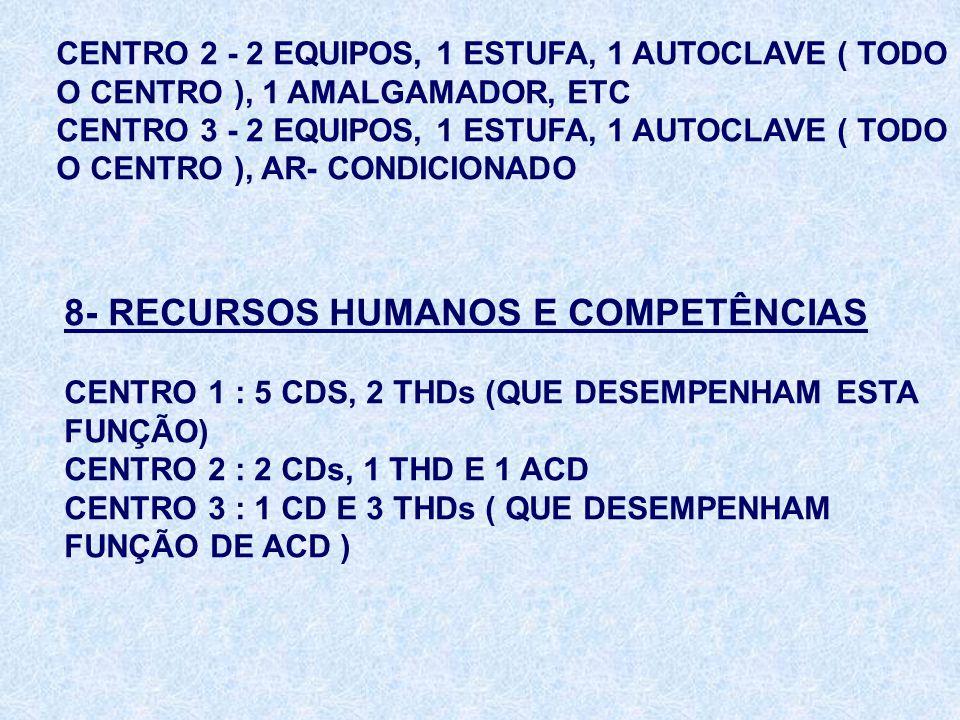 8- RECURSOS HUMANOS E COMPETÊNCIAS