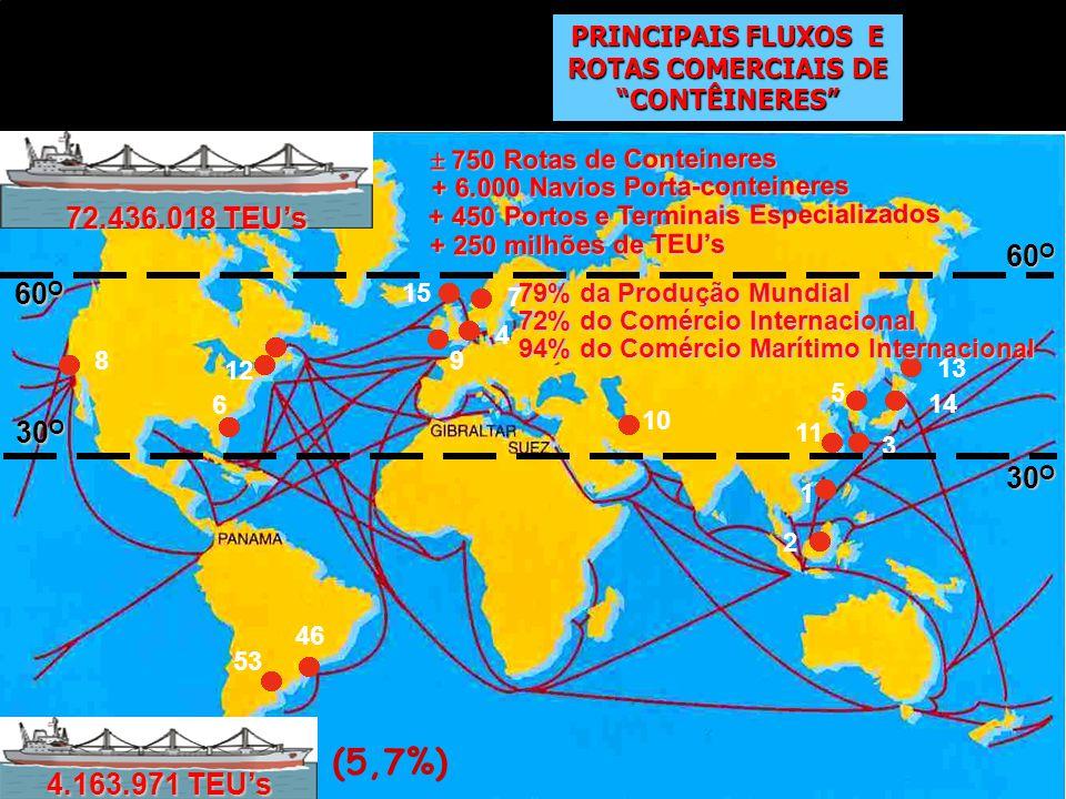 PRINCIPAIS FLUXOS E ROTAS COMERCIAIS DE CONTÊINERES