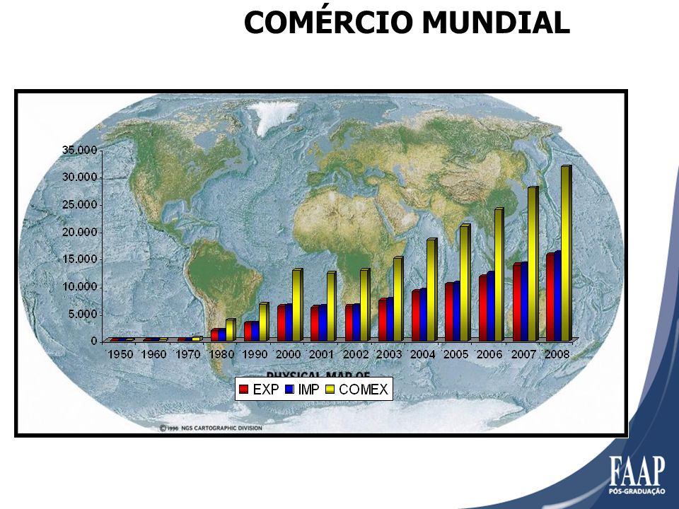COMÉRCIO MUNDIAL
