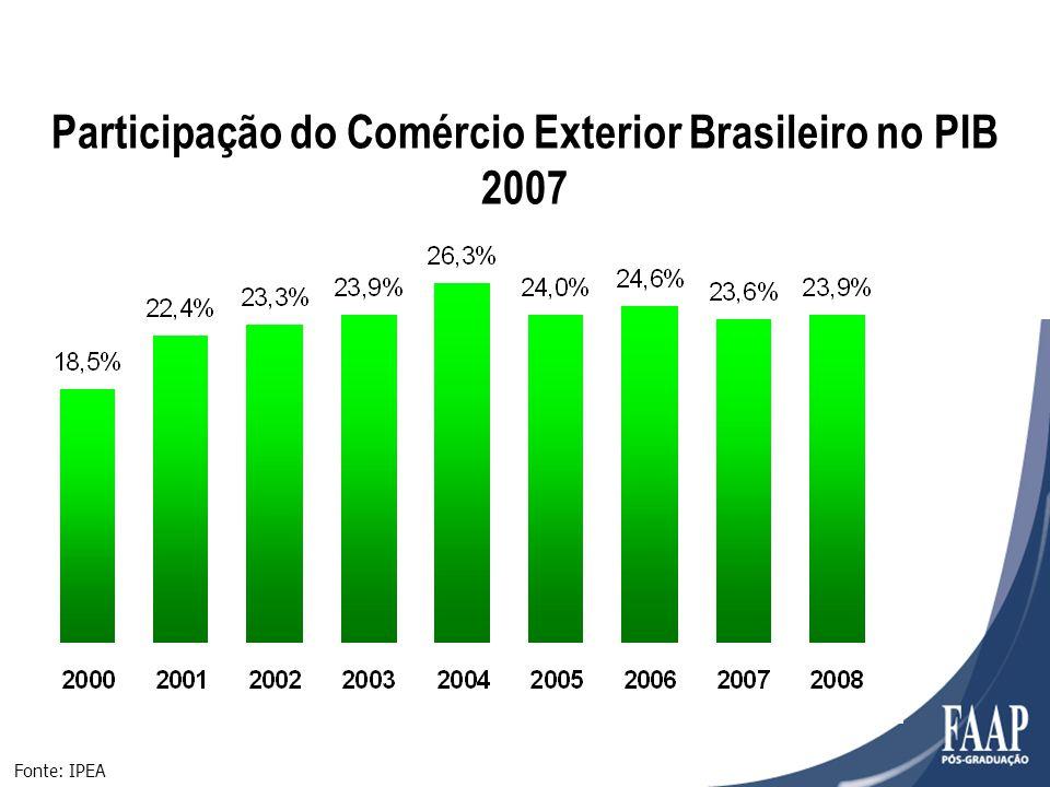 Participação do Comércio Exterior Brasileiro no PIB
