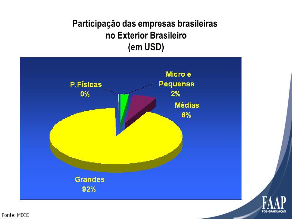 Participação das empresas brasileiras no Exterior Brasileiro