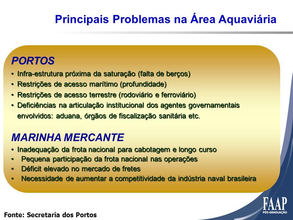 Principais Problemas na Área Aquaviária