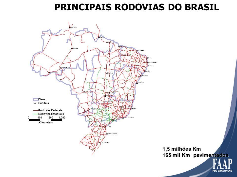 PRINCIPAIS RODOVIAS DO BRASIL