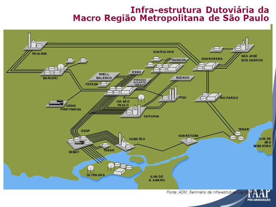 Infra-estrutura Dutoviária da Macro Região Metropolitana de São Paulo
