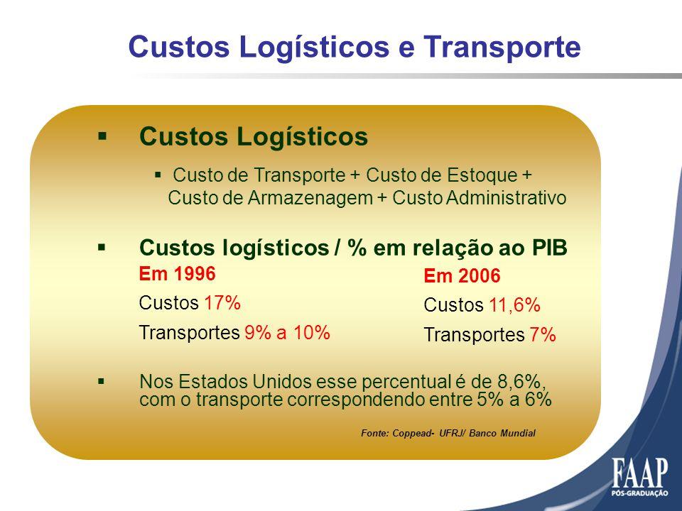 Custos Logísticos e Transporte