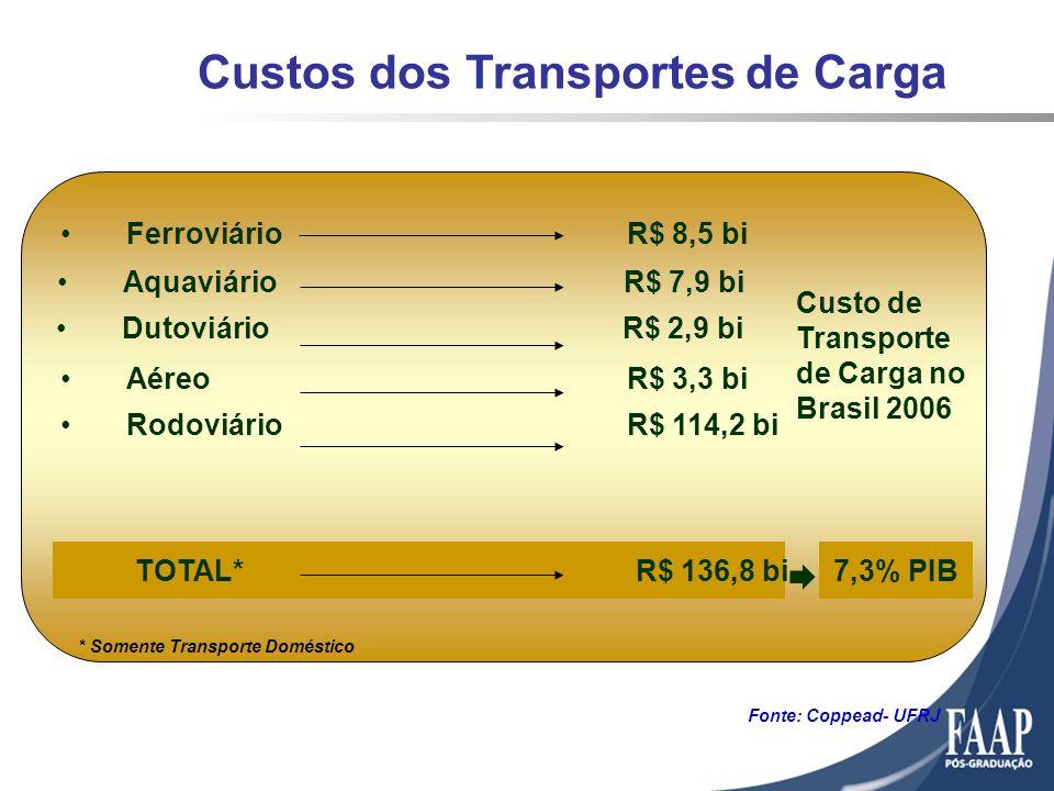 Custos dos Transportes de Carga