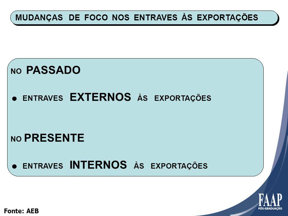 MUDANÇAS DE FOCO NOS ENTRAVES ÀS EXPORTAÇÕES
