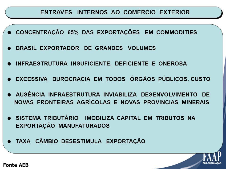 ENTRAVES INTERNOS AO COMÉRCIO EXTERIOR