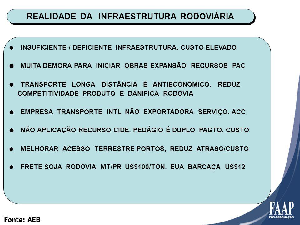 REALIDADE DA INFRAESTRUTURA RODOVIÁRIA