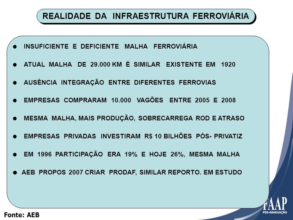 REALIDADE DA INFRAESTRUTURA FERROVIÁRIA