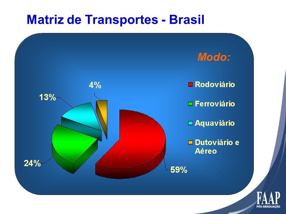 Matriz de Transportes - Brasil