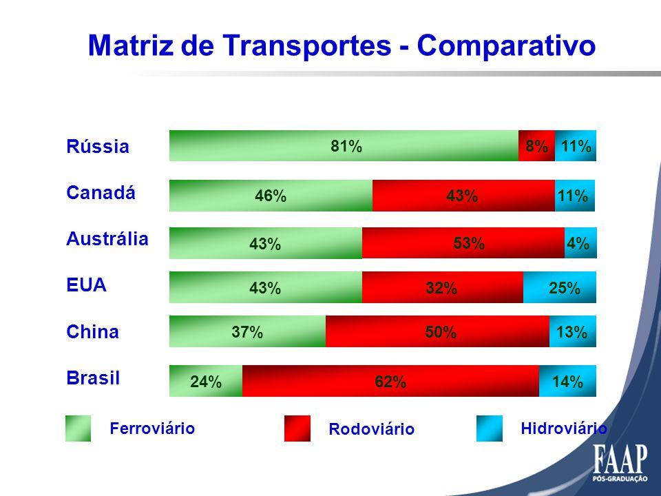 Matriz de Transportes - Comparativo