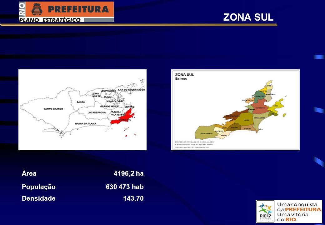 ZONA SUL Área 4196,2 ha População 630 473 hab Densidade 143,70