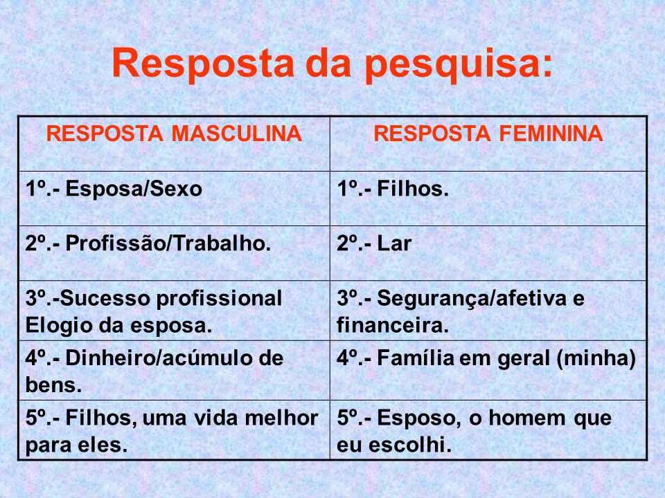 Resposta da pesquisa: RESPOSTA MASCULINA RESPOSTA FEMININA