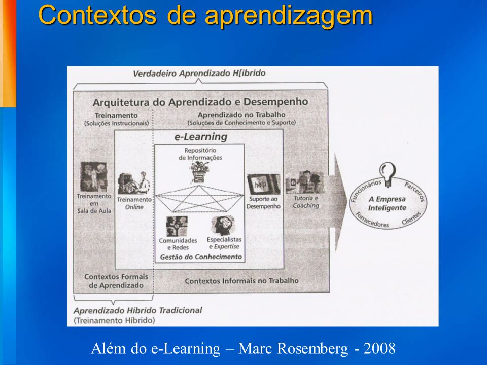 Contextos de aprendizagem