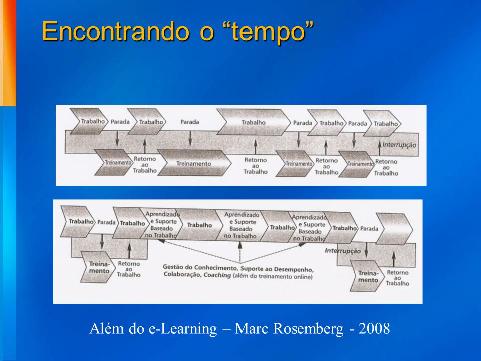 Além do e-Learning – Marc Rosemberg - 2008