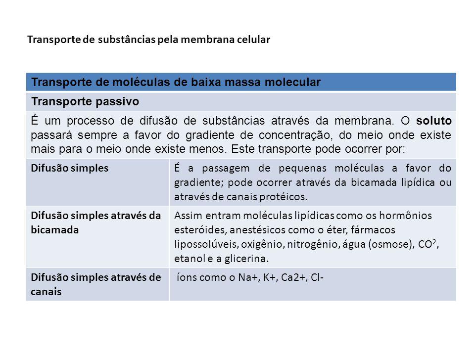 Transporte de substâncias pela membrana celular