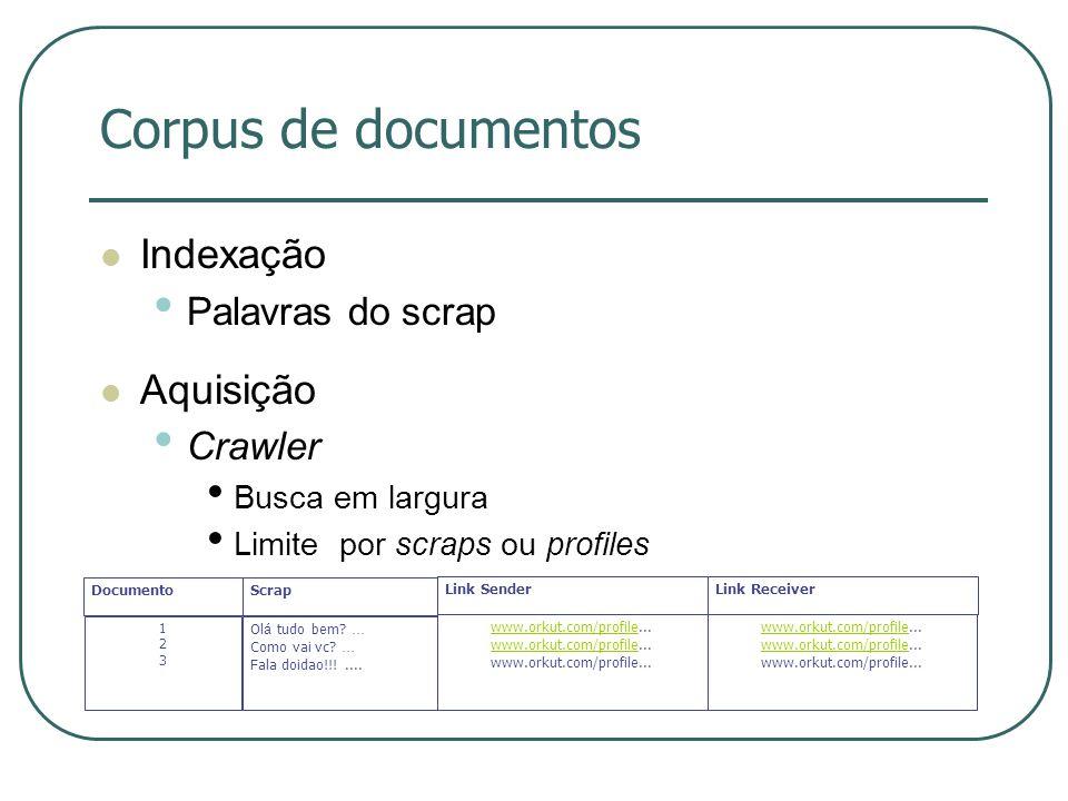 Corpus de documentos Indexação Aquisição Palavras do scrap Crawler