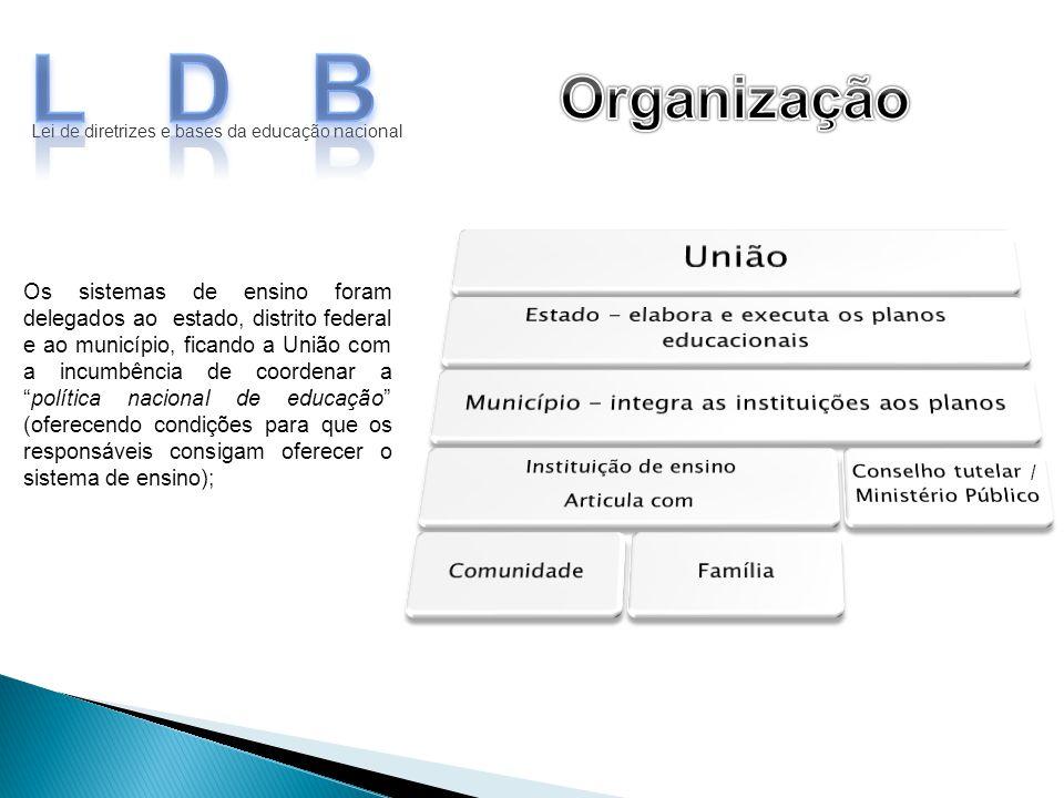 LDB Organização. Lei de diretrizes e bases da educação nacional. União. Estado - elabora e executa os planos educacionais.