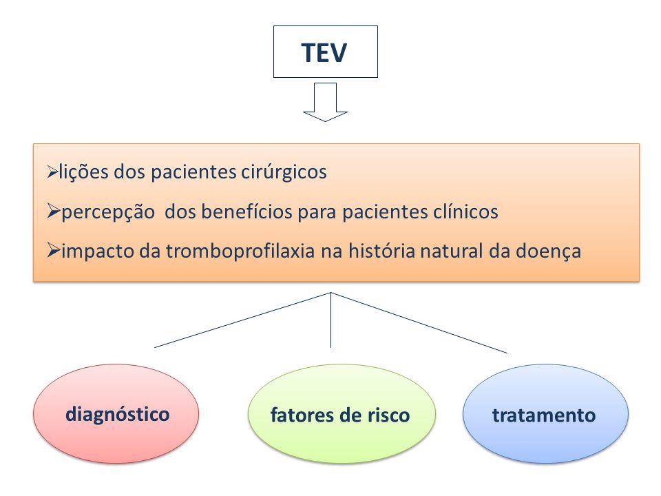 TEV percepção dos benefícios para pacientes clínicos