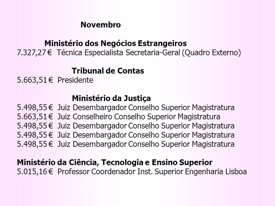 Novembro Ministério dos Negócios Estrangeiros 7.327,27 € Técnica Especialista Secretaria-Geral (Quadro Externo)