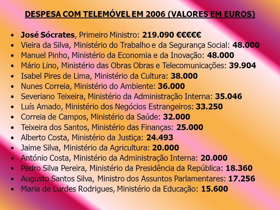 DESPESA COM TELEMÓVEL EM 2006 (VALORES EM EUROS)