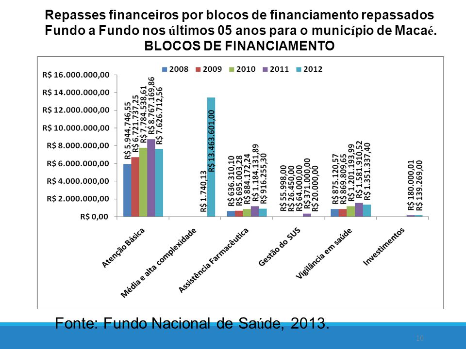 Repasses financeiros por blocos de financiamento repassados