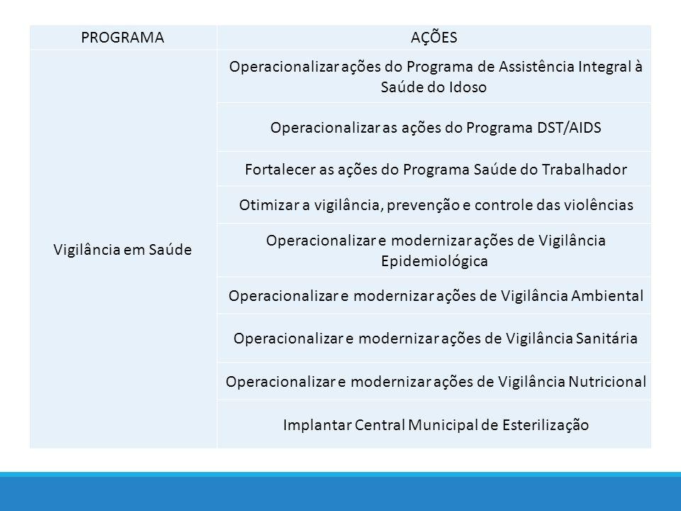 Operacionalizar as ações do Programa DST/AIDS