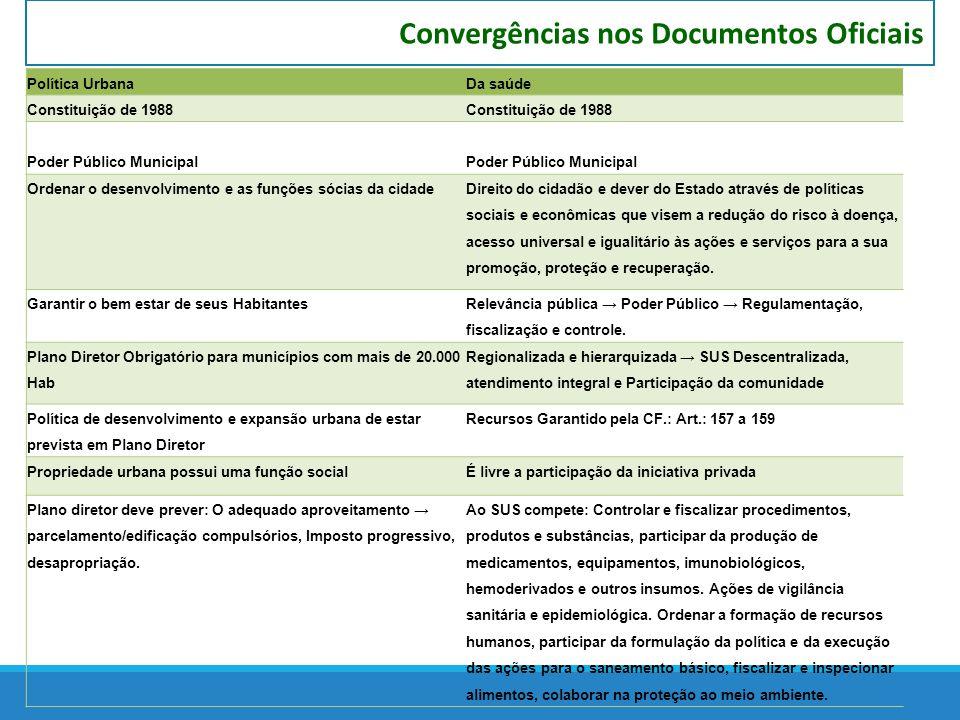 Convergências nos Documentos Oficiais