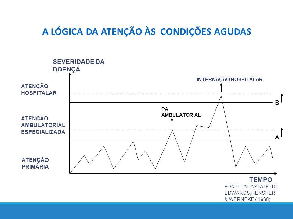 A LÓGICA DA ATENÇÃO ÀS CONDIÇÕES AGUDAS