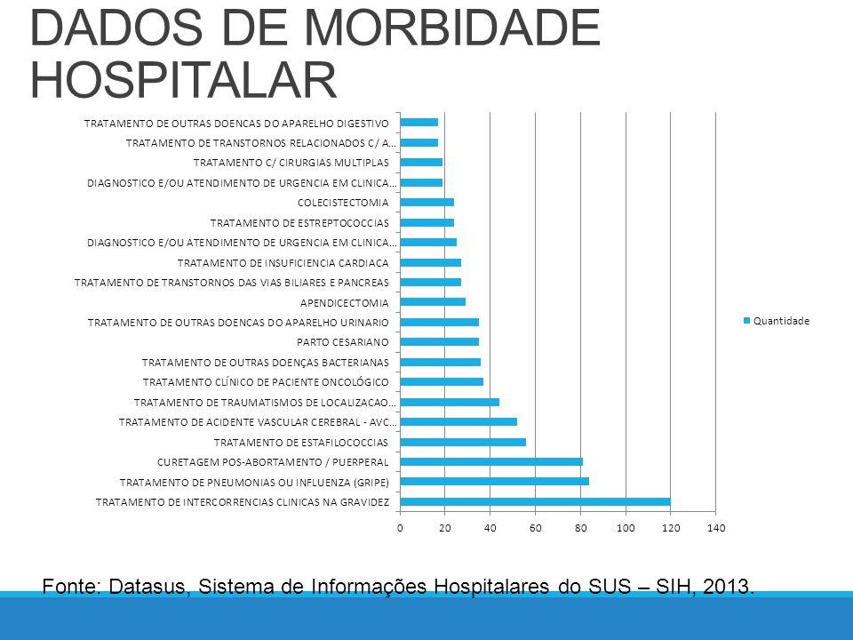 DADOS DE MORBIDADE HOSPITALAR