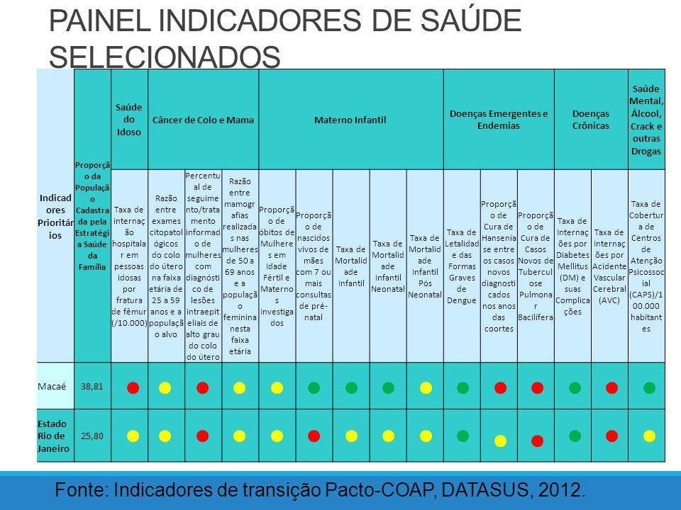 PAINEL INDICADORES DE SAÚDE SELECIONADOS