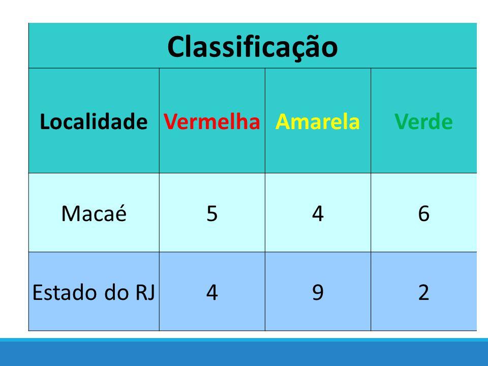 Classificação Localidade Vermelha Amarela Verde Macaé 5 4 6