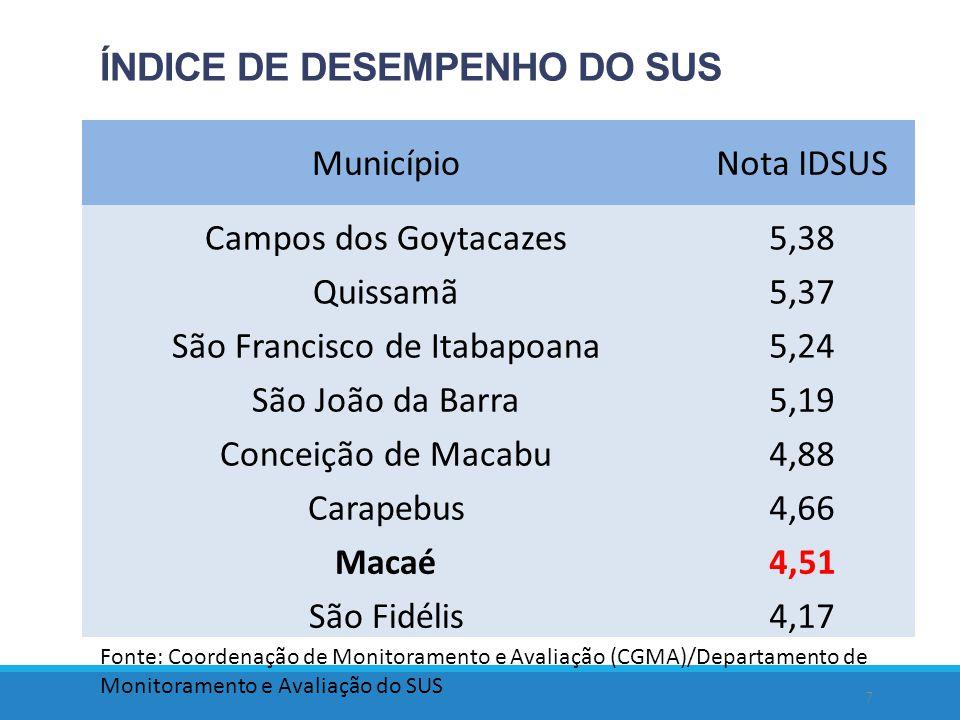 ÍNDICE DE DESEMPENHO DO SUS