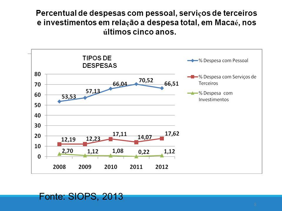 Percentual de despesas com pessoal, serviços de terceiros