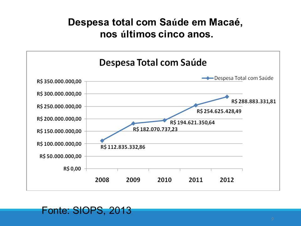 Despesa total com Saúde em Macaé,