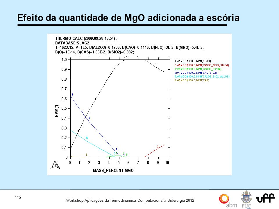 Efeito da quantidade de MgO adicionada a escória