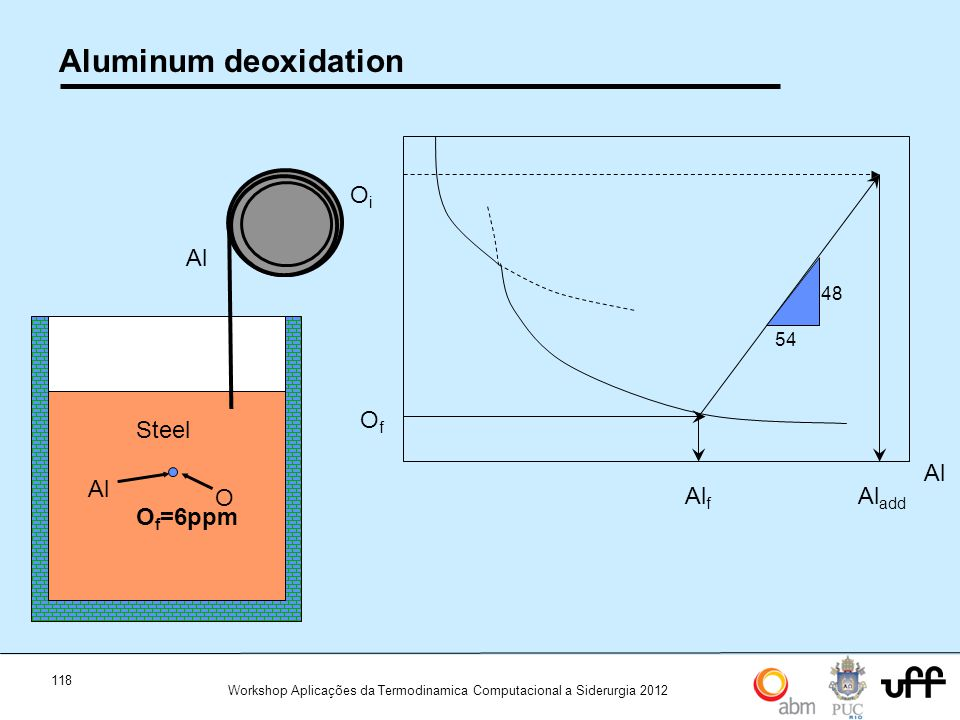 Aluminum deoxidation Oi Of Al Al Alf Aladd Steel Oi=600 ppm Al O Steel