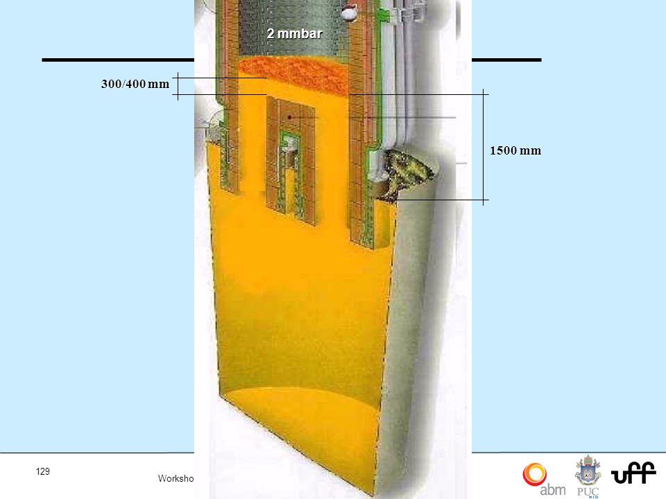 2 mmbar 300/400 mm 1500 mm