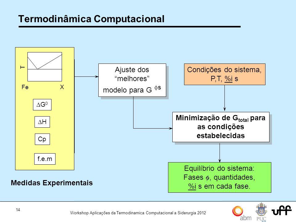 Termodinâmica Computacional