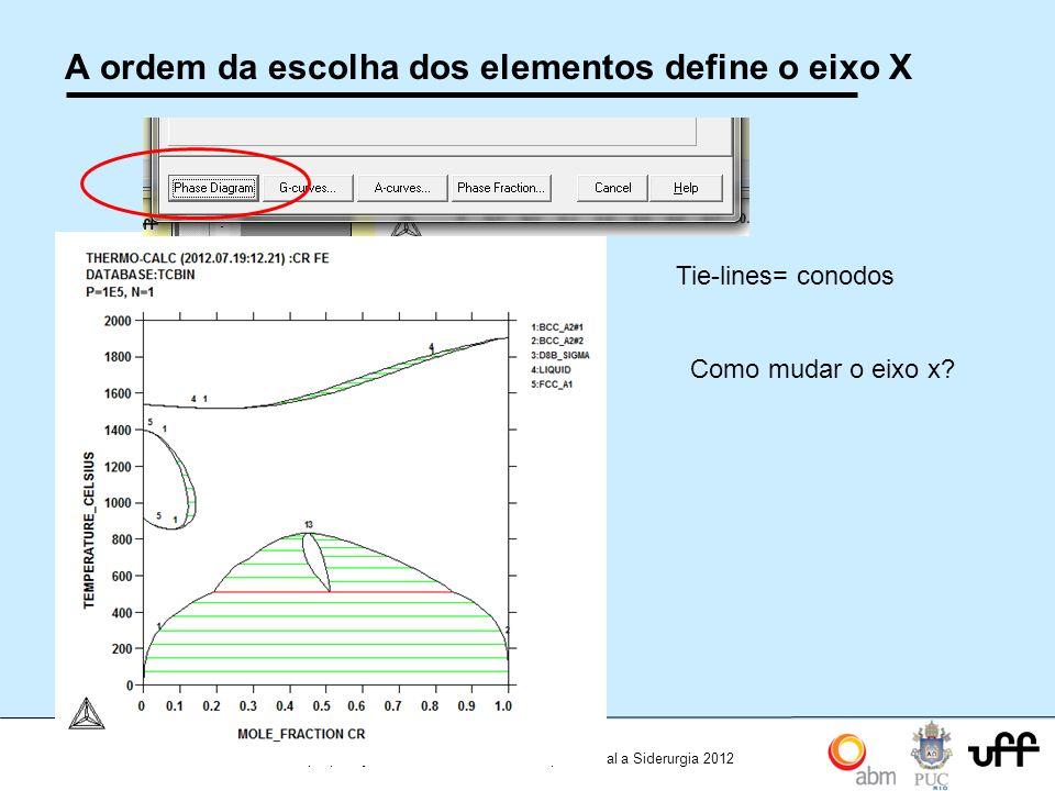 A ordem da escolha dos elementos define o eixo X