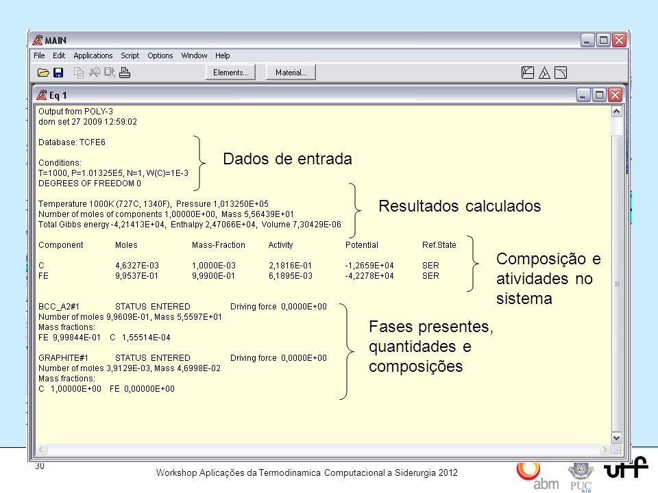 Dados de entrada Resultados calculados. Composição e atividades no sistema.