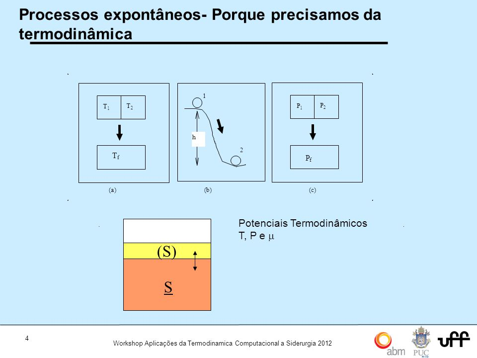 Processos expontâneos- Porque precisamos da termodinâmica
