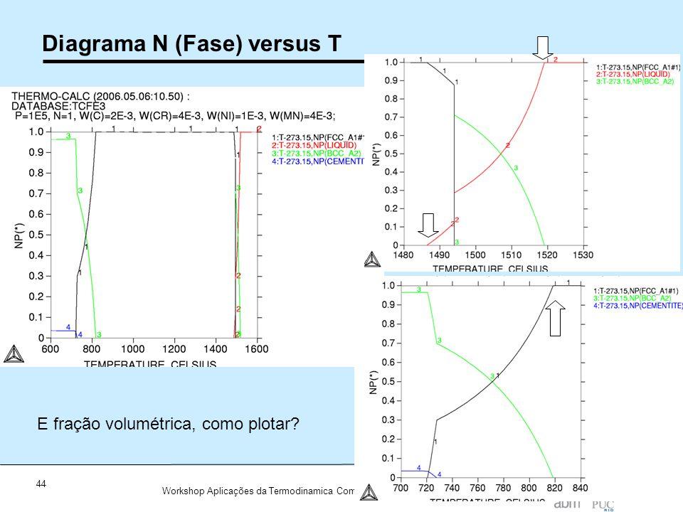 Diagrama N (Fase) versus T
